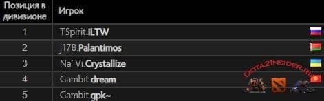 Игроки из СНГ заняли первые 5 позиций Dota 2